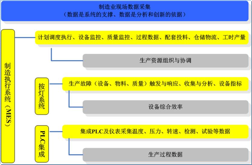 制造业执行管理系统(MES)